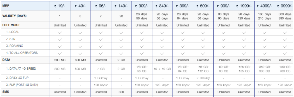 latest jio recharge plans list