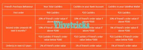 salebhai-referral-earnings